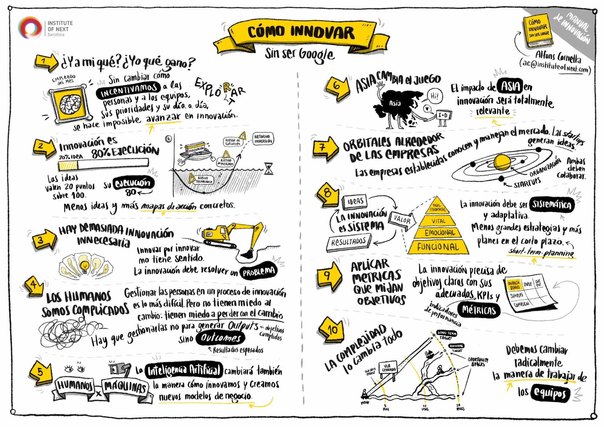 Diez aprendizajes clave en innovación